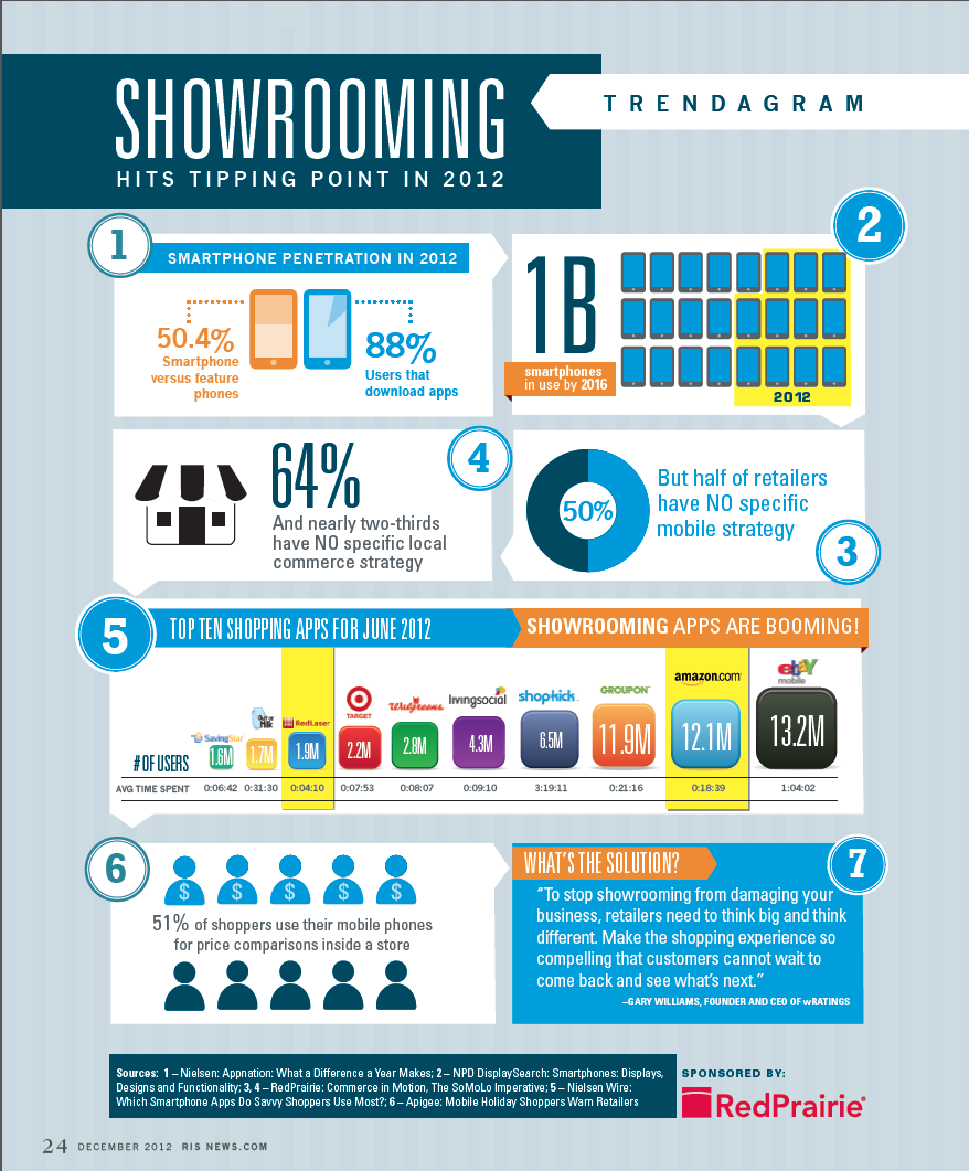 Mobile-showrooming-retail-industry-infographic