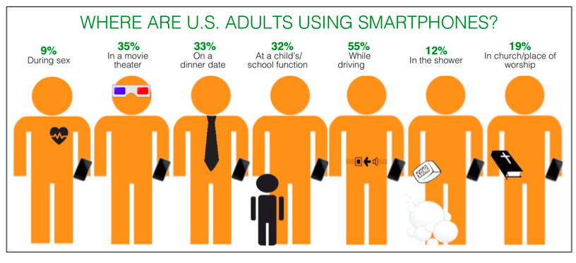 where-do-adults-use-their-smartphones-the-answers-are-uh-interesting