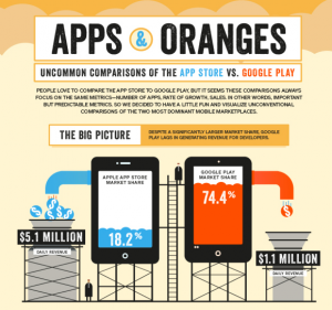 neat-comparison-of-the-app-store-and-google-play