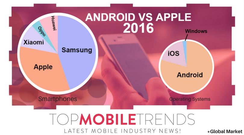 android, apple, android vs apple, 2016, samsung, htc, windows, microsoft, ios, oppo, mobile, cell phones,